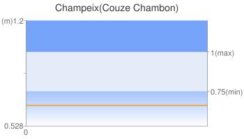 Champeix(Couze Chambon)