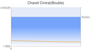 Chareil Cintrat(Bouble)