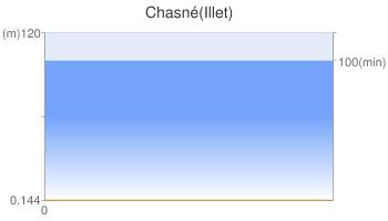 Chasné(Illet)