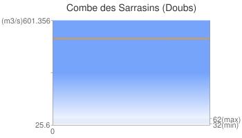 Combe des Sarrasins (Doubs)