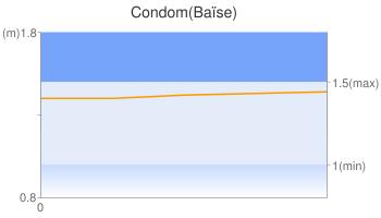 Condom(Baïse)
