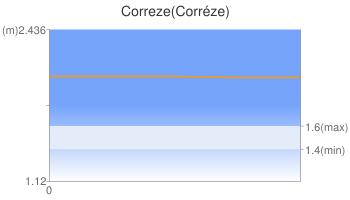 Correze(Corréze)