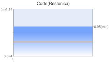 Corte(Restonica)
