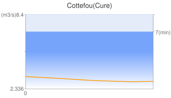 Cottefou(Cure)