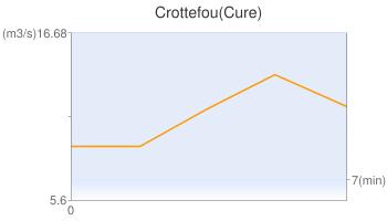 Crottefou(Cure)