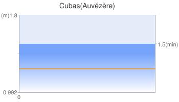 Cubas(Auvézère)