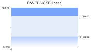 DAVERDISSE(Lesse)