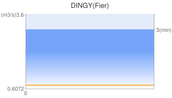 DINGY(Fier)