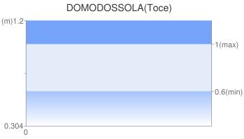 DOMODOSSOLA(Toce)