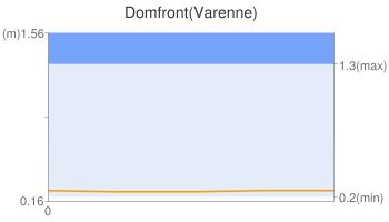 Domfront(Varenne)