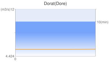 Dorat(Dore)