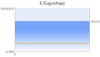 E.Eugui(Arga)