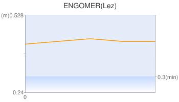 ENGOMER(Lez)