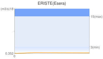 ERISTE(Esera)