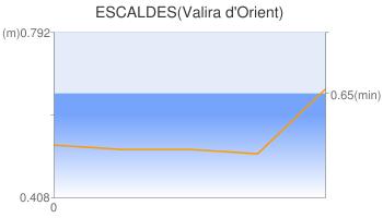 ESCALDES(Valira d'Orient)