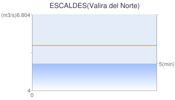 ESCALDES(Valira del Norte)