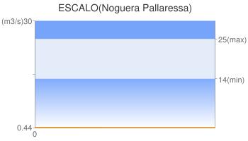 ESCALO(Noguera Pallaressa)