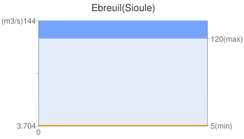 Ebreuil(Sioule)