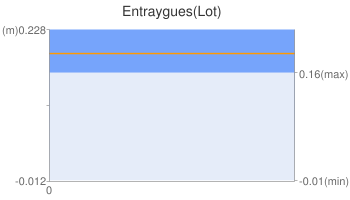 Entraygues(Lot)