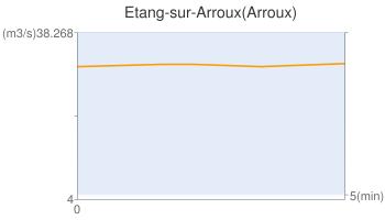 Etang-sur-Arroux(Arroux)