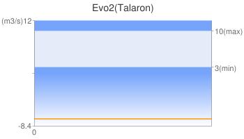 Evo2(Talaron)