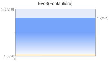 Evo3(Fontauliére)