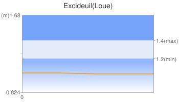 Excideuil(Loue)
