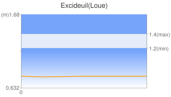 Excideuil(Loue)