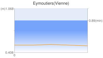 Eymoutiers(Vienne)