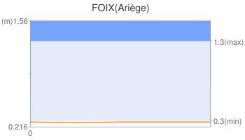 FOIX(Ariège)