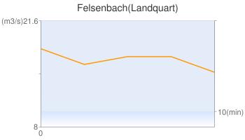 Felsenbach(Landquart)