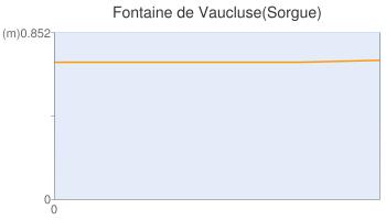 Fontaine de Vaucluse(Sorgue)