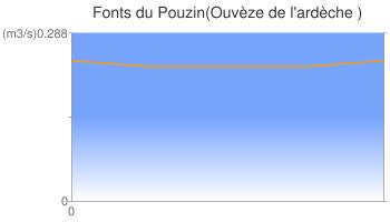 Fonts du Pouzin(Ouvèze de l'ardèche )