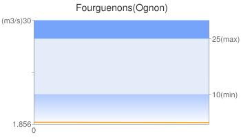 Fourguenons(Ognon)