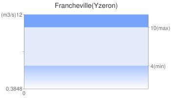 Francheville(Yzeron)