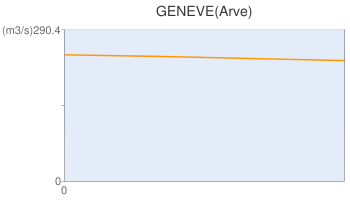 GENEVE(Arve)
