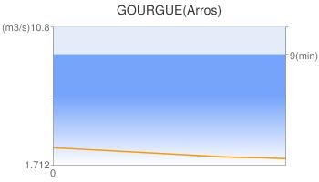 GOURGUE(Arros)