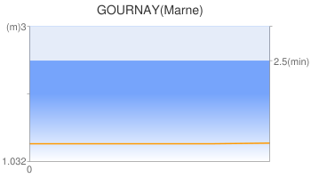 GOURNAY(Marne)