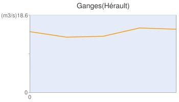 Ganges(Hérault)
