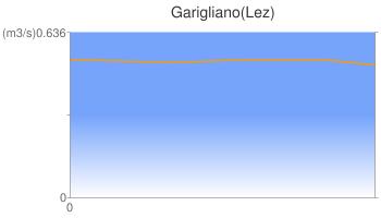 Garigliano(Lez)