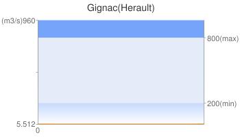 Gignac(Herault)