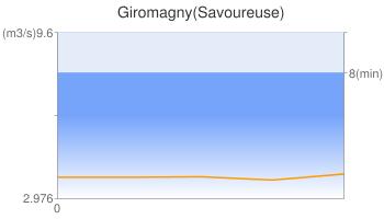 Giromagny(Savoureuse)