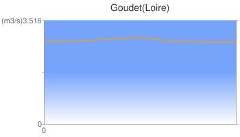 Goudet(Loire)