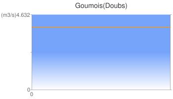 Goumois(Doubs)