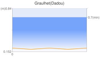 Graulhet(Dadou)