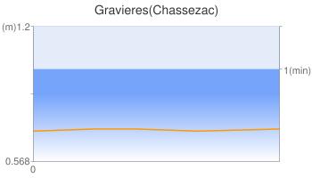 Gravieres(Chassezac)