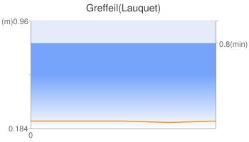 Greffeil(Lauquet)