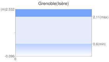 Grenoble(Isère)