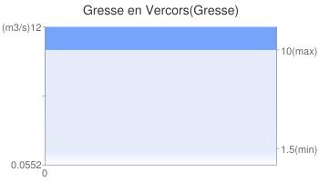 Gresse en Vercors(Gresse)
