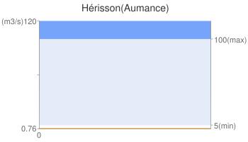 Hérisson(Aumance)